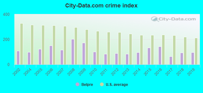 City-data.com crime index in Belpre, OH