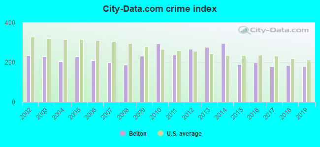 City-data.com crime index in Belton, TX