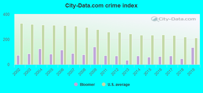 City-data.com crime index in Bloomer, WI
