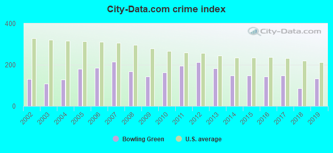 City-data.com crime index in Bowling Green, OH