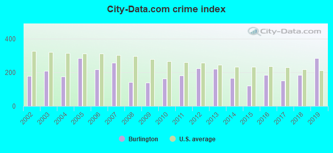 City-data.com crime index in Burlington, CO