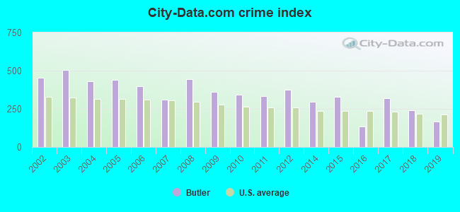 City-data.com crime index in Butler, PA