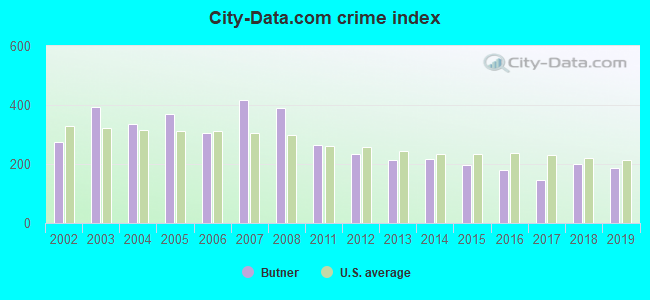 City-data.com crime index in Butner, NC
