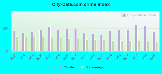 City-data.com crime index in Camden, AR