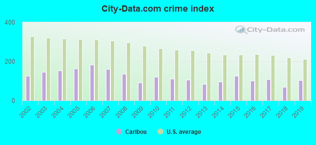 City-data.com crime index in Caribou, ME
