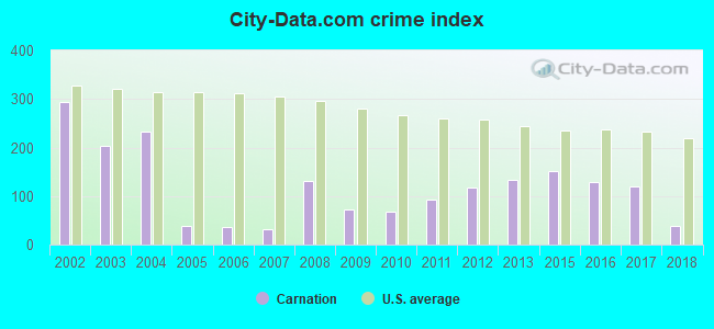 City-data.com crime index in Carnation, WA