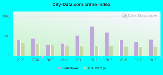 City-data.com crime index in Cedartown, GA