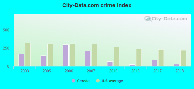 City-data.com crime index in Ceredo, WV