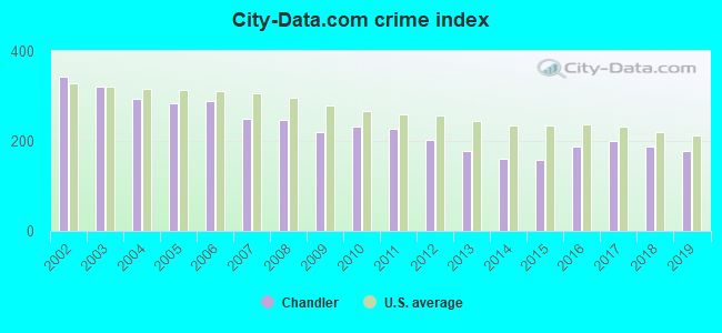 City-data.com crime index in Chandler, AZ