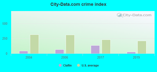 City-data.com crime index in Claflin, KS