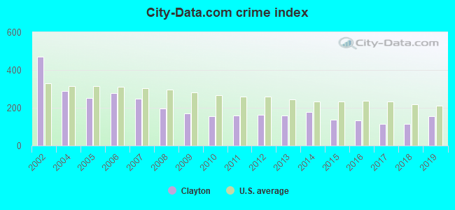 City-data.com crime index in Clayton, NC