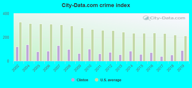 City-data.com crime index in Clinton, WI