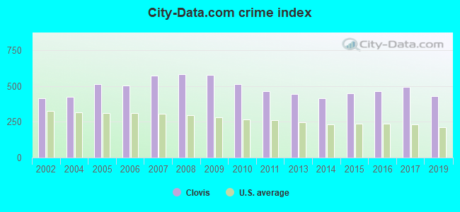 City-data.com crime index in Clovis, NM