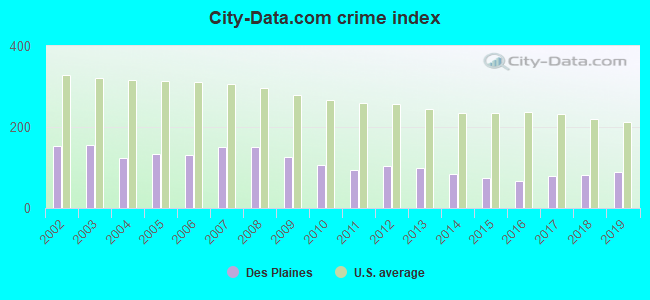 City-data.com crime index in Des Plaines, IL