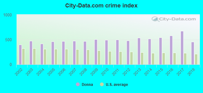 City-data.com crime index in Donna, TX