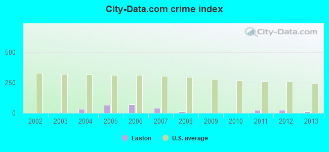 City-data.com crime index in Easton, IL