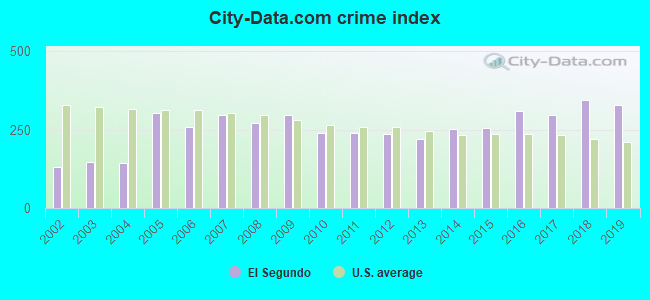 City-data.com crime index in El Segundo, CA