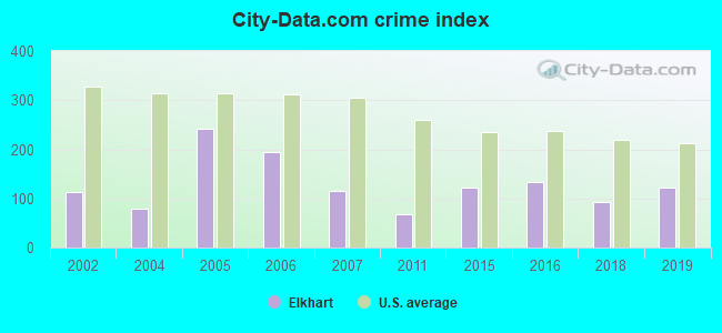 City-data.com crime index in Elkhart, KS