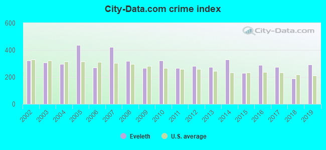 City-data.com crime index in Eveleth, MN