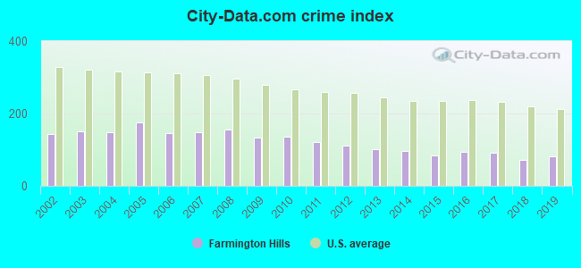 City-data.com crime index in Farmington Hills, MI