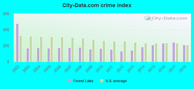 City-data.com crime index in Forest Lake, MN