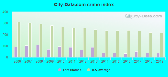 City-data.com crime index in Fort Thomas, KY