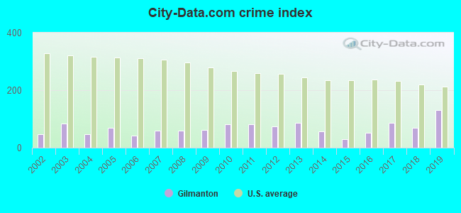 City-data.com crime index in Gilmanton, NH