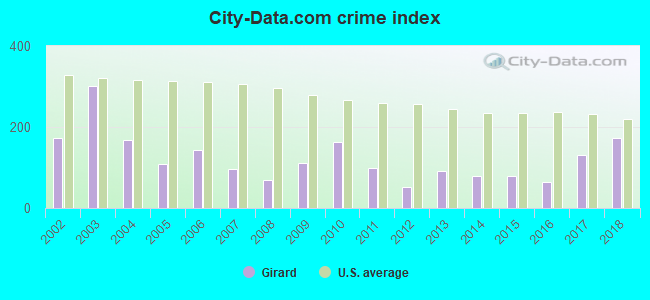 City-data.com crime index in Girard, PA