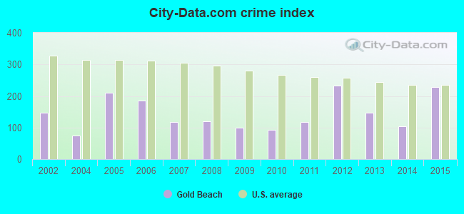 City-data.com crime index in Gold Beach, OR