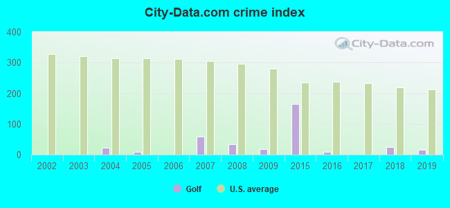 City-data.com crime index in Golf, IL