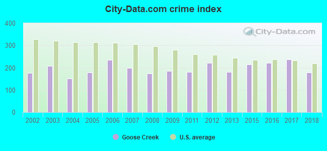 City-data.com crime index in Goose Creek, SC