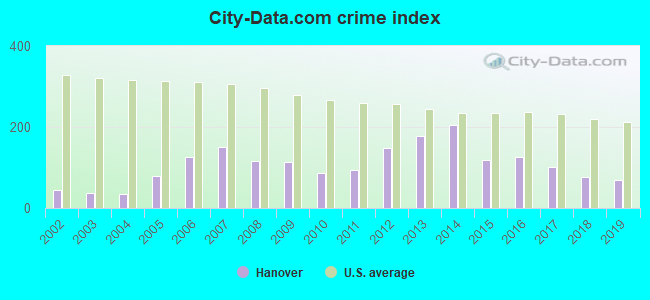 City-data.com crime index in Hanover, NH