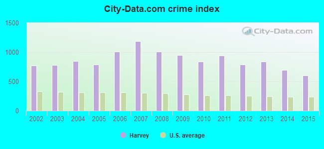 City-data.com crime index in Harvey, IL