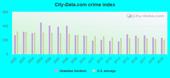 City-data.com crime index in Hawaiian Gardens, CA