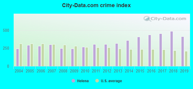 City-data.com crime index in Helena, MT