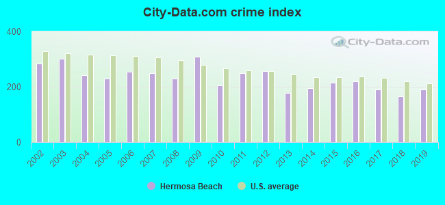 City-data.com crime index in Hermosa Beach, CA