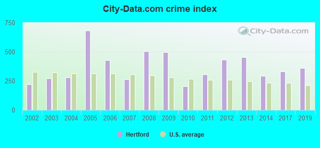 City-data.com crime index in Hertford, NC