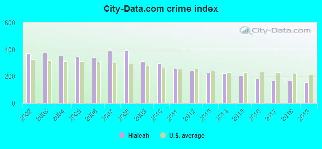 City-data.com crime index in Hialeah, FL