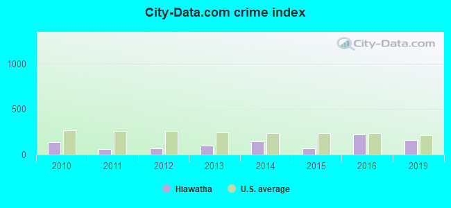 City-data.com crime index in Hiawatha, IA