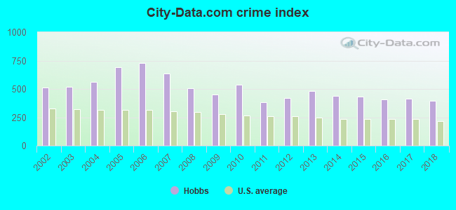 City-data.com crime index in Hobbs, NM