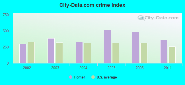 City-data.com crime index in Homer, LA