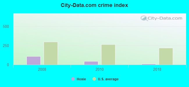 City-data.com crime index in Hoxie, KS