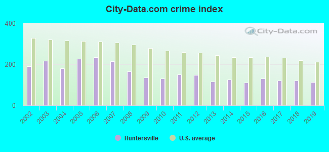 City-data.com crime index in Huntersville, NC