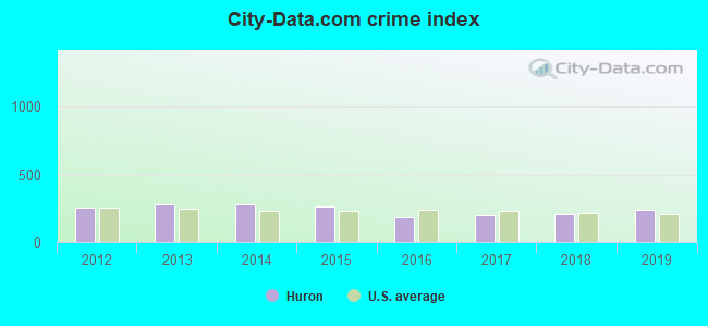 City-data.com crime index in Huron, SD