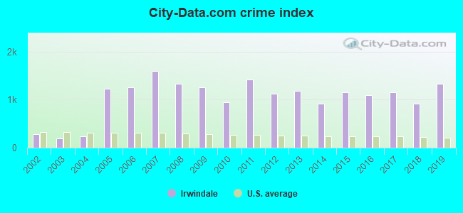 City-data.com crime index in Irwindale, CA
