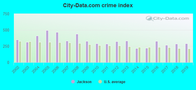 City-data.com crime index in Jackson, CA