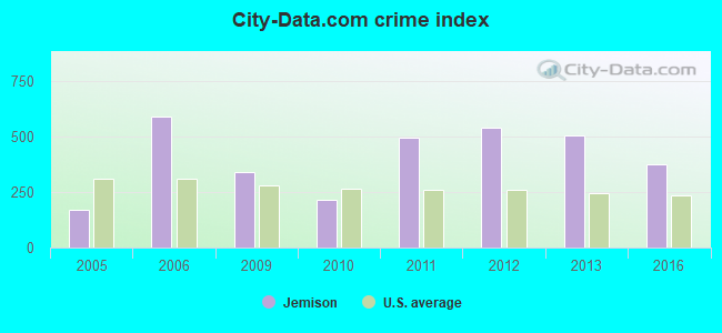 City-data.com crime index in Jemison, AL