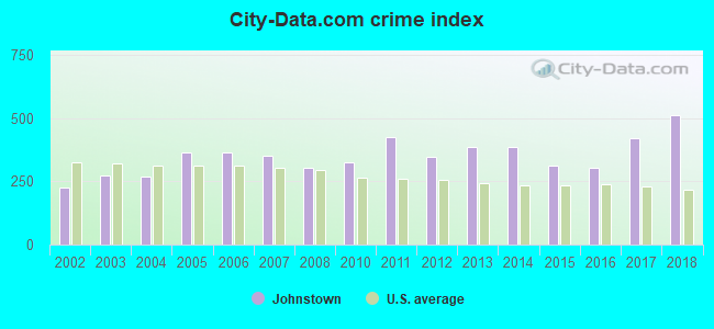 City-data.com crime index in Johnstown, PA