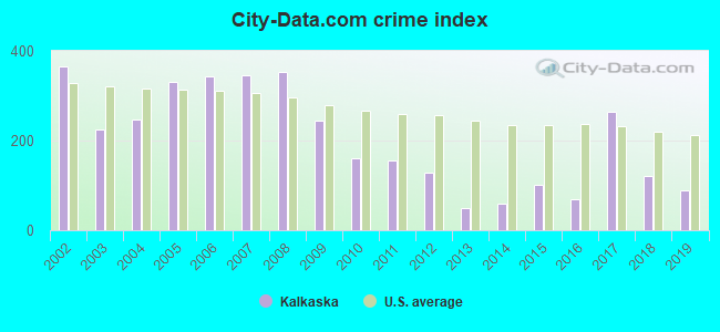 City-data.com crime index in Kalkaska, MI