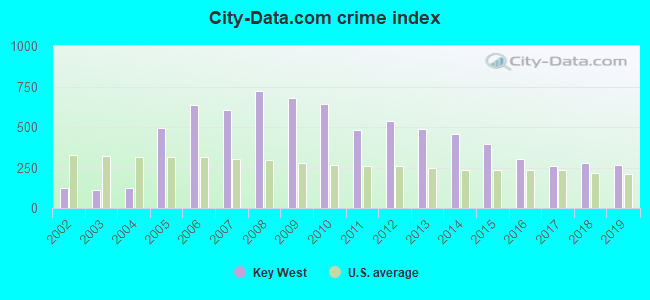 City-data.com crime index in Key West, FL